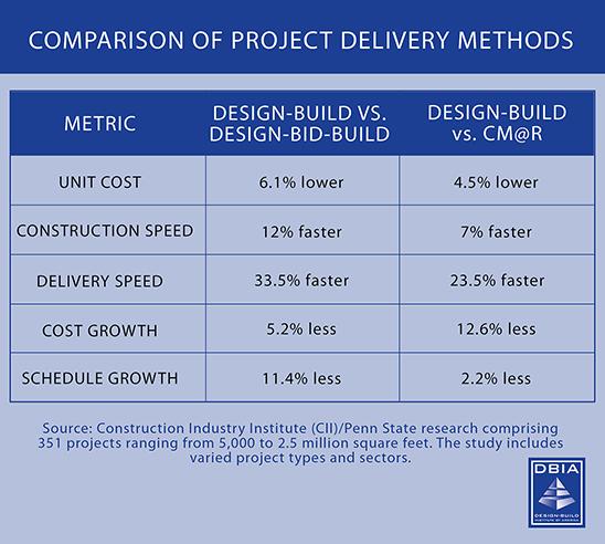 design build firms stats